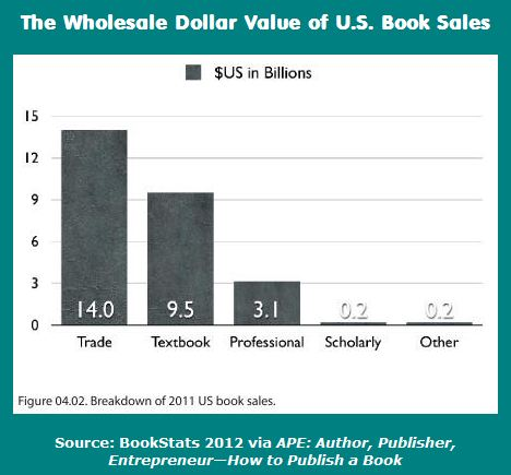 2011 US Book Sales