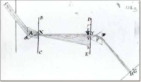Newton-prism diagram