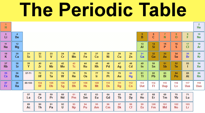 Periodic Table – Law of Triads