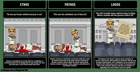 Ethos, Pathos, Logos – A General Summary of Aristotle's