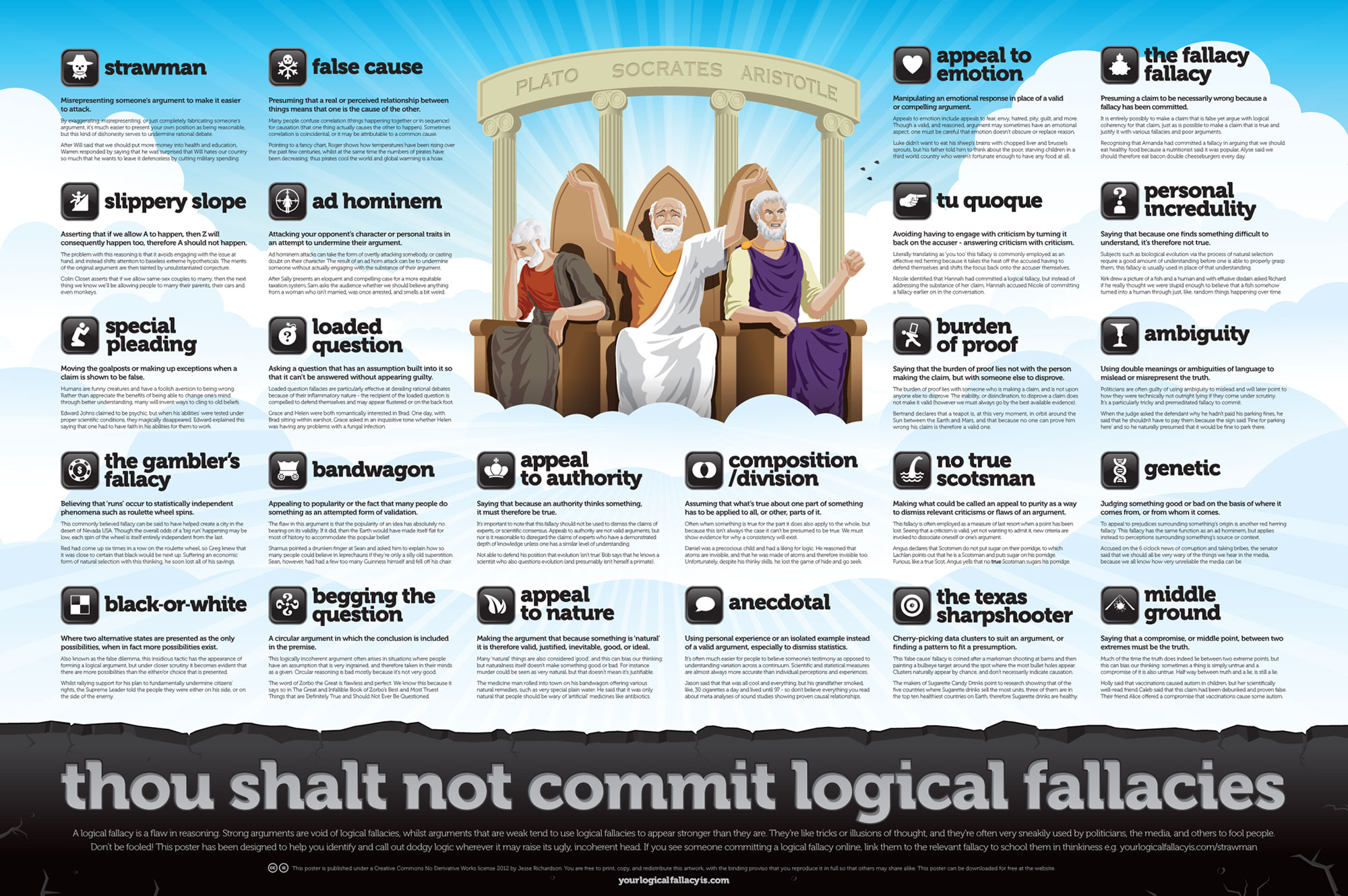 List Of Common Fallacies Aristotles Logos The Book Of Threes