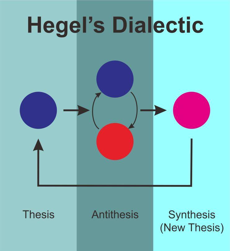 hegel dialectic