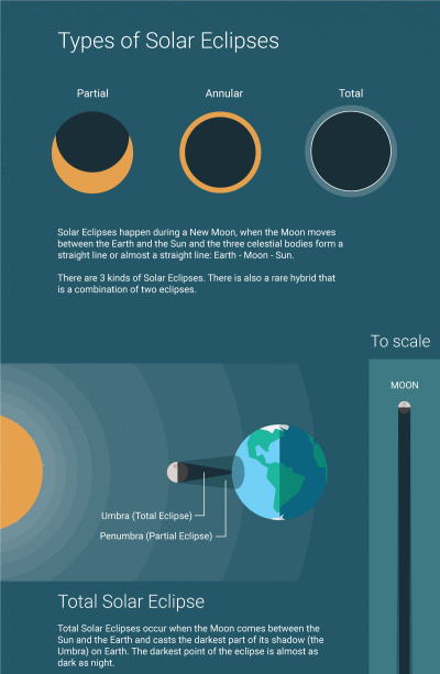 types of solar eclipses