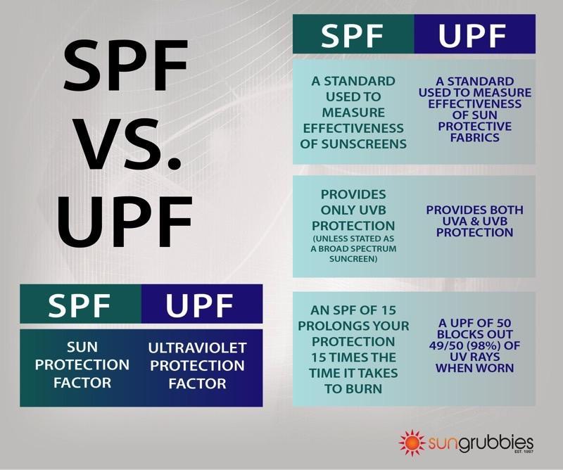SPF vs. UPF