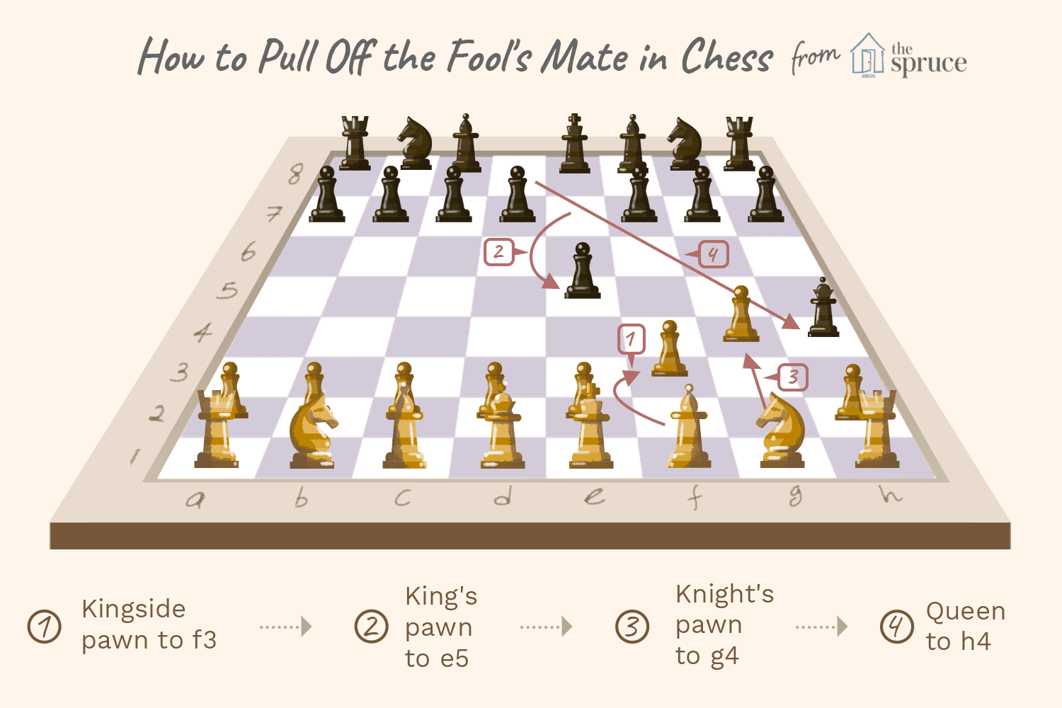 How to Achieve Checkmate in 3 Moves-Chess