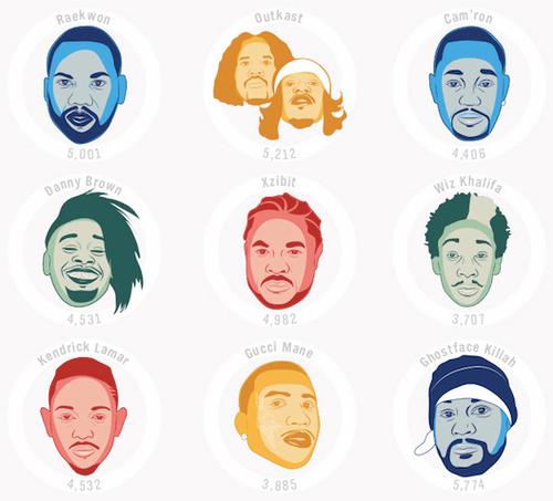 rapper vocabulary detail