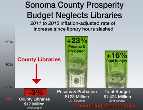Sonoma County budget
