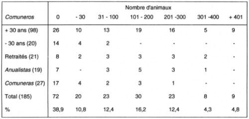 Tableau III. Distribution de la propriété animale à Tomas selon les catégories de comuneros (1985).
