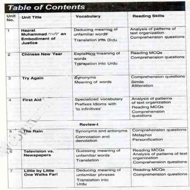10th-English-Textbook Contents Page