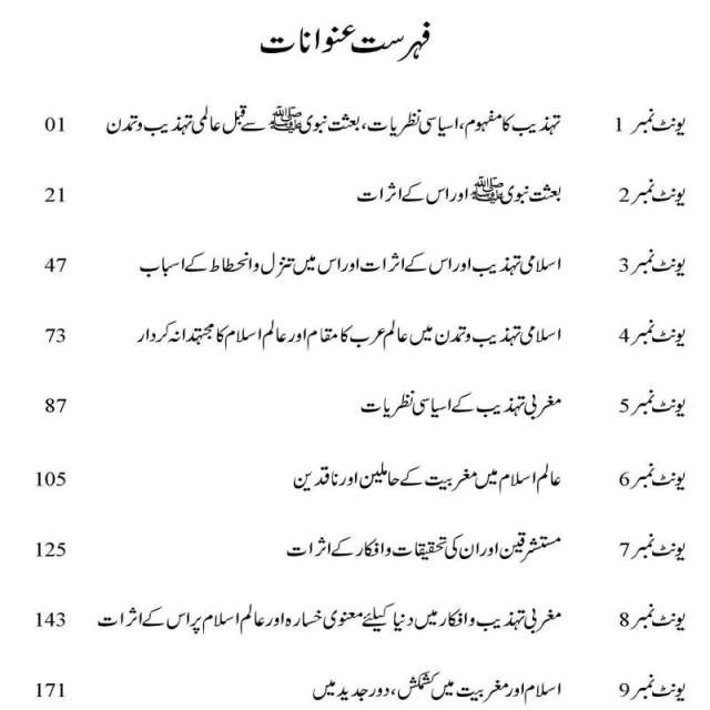 Download AIOU MA Islamic Studies Books Code 2624 Book Contents Page