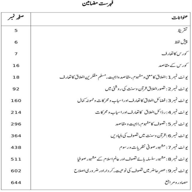 Download AIOU MA Islamic Studies Books Code 2626 Book contents page