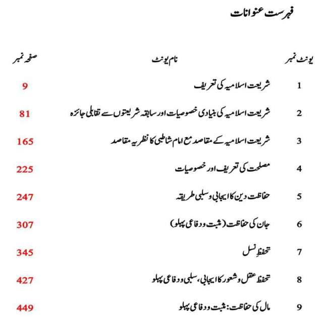 Download AIOU MA Islamic Studies Books Code 2630 Book contents page