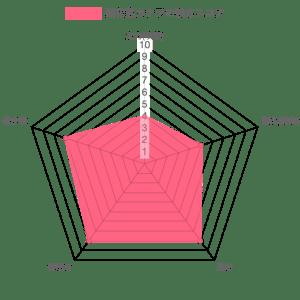 栗花落カナヲの強さレーダーチャート