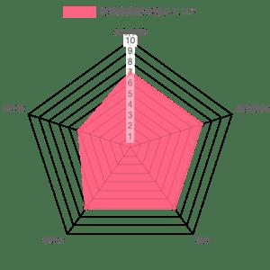煉獄杏寿郎の強さレーダーチャート
