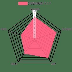 猗窩座の強さレーダーチャート