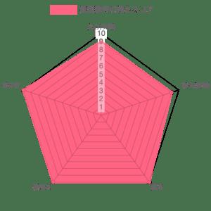 継国縁壱の強さレーダーチャート