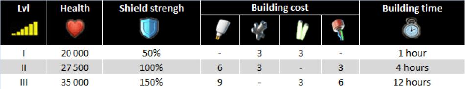 Sheild Generator characteristics