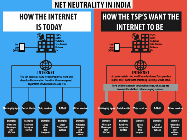 net neutrality, net neutrality in india, net neutrality issues
