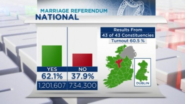 Marriage Referendum