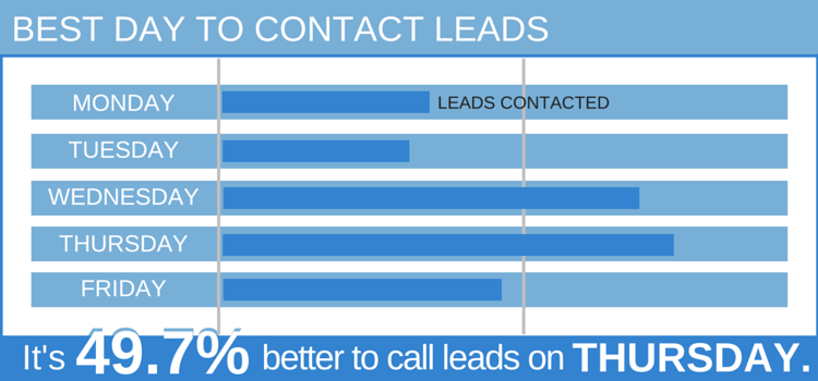 Best Day to Call Real Estate Leads