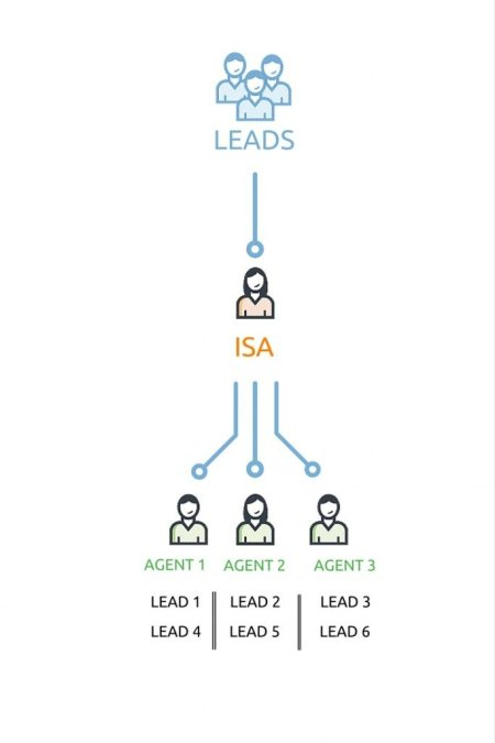 ISA Model