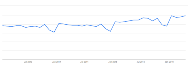 Paid Lead Generation Google Trends
