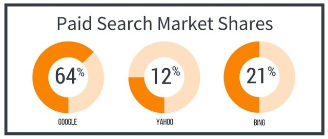 Real Estate Paid Search market Shares