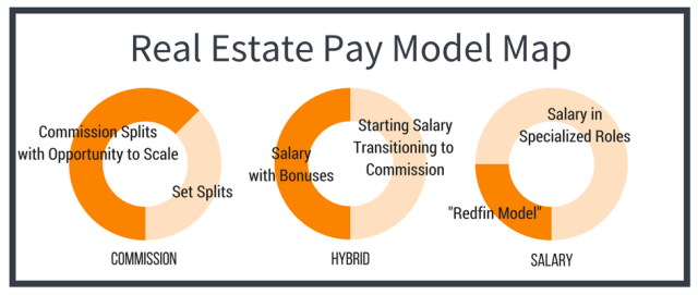 Real estate pay salary versus commission
