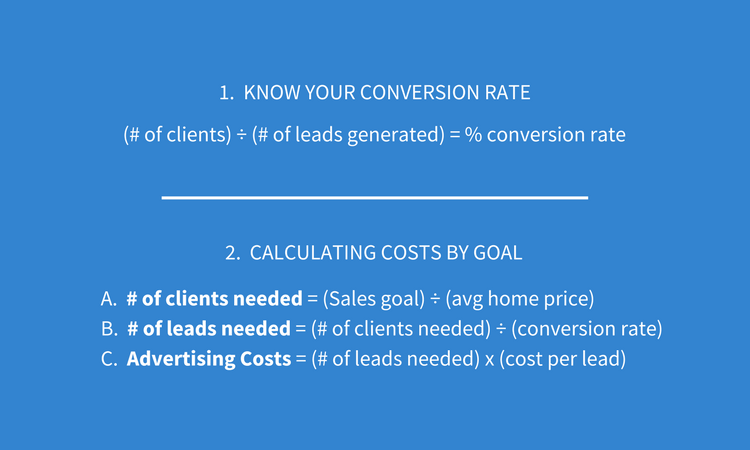 Real Estate Conversion Rate