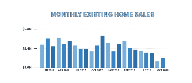 monthly existing home sales real estate data