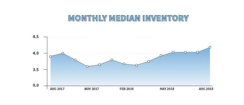 monthly median inventory real estate data