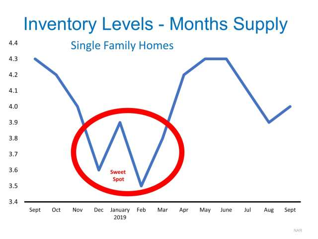 low inventory real estate leads