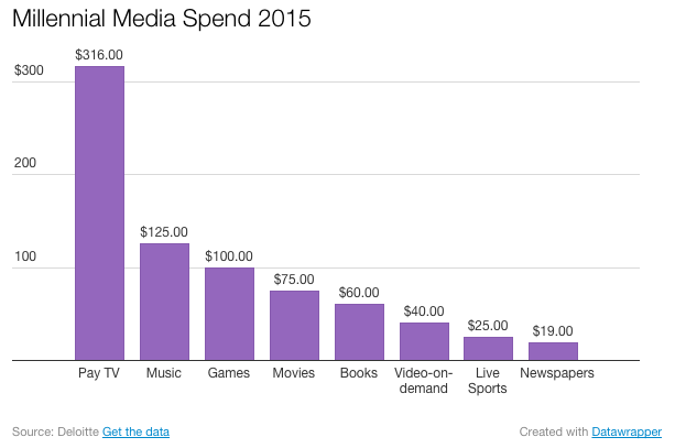 the millennial generation media spend