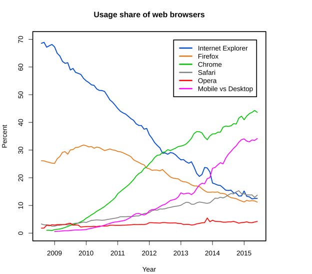 digital customer experience browsers