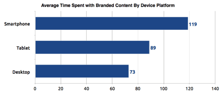 branded content mobile