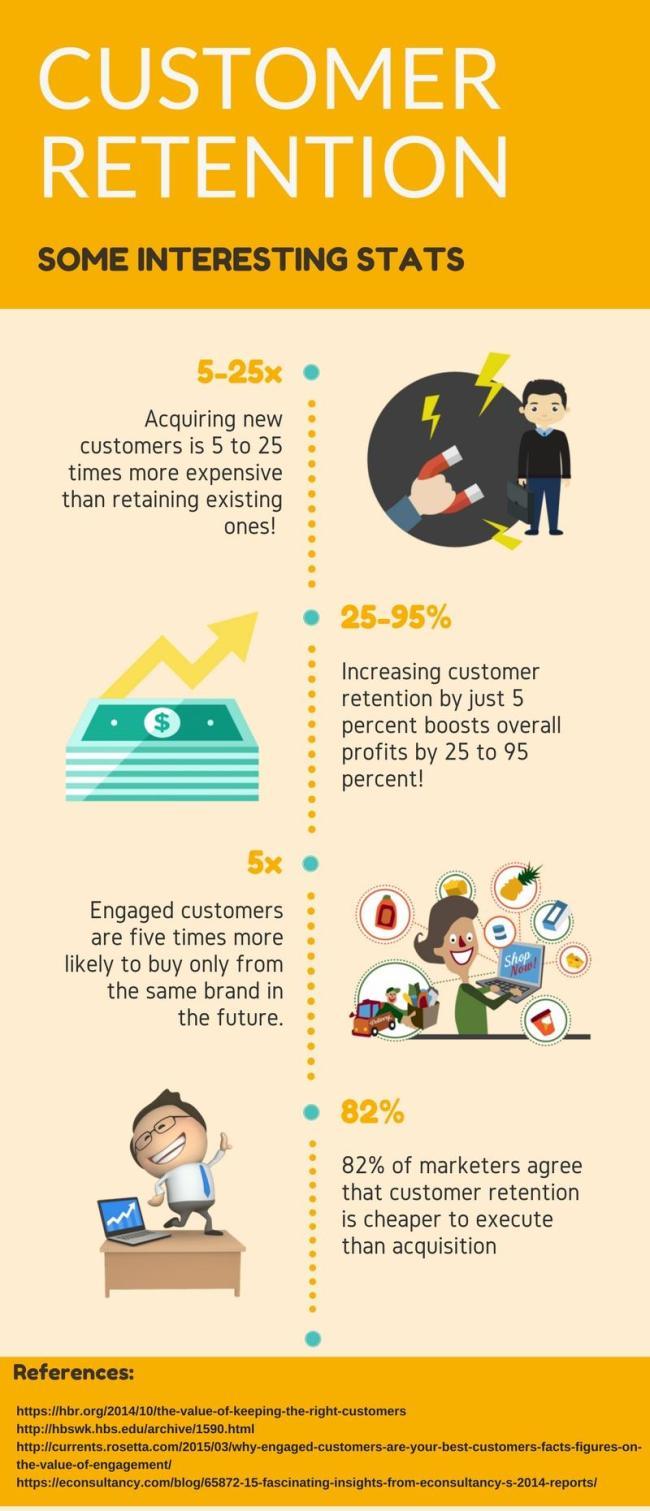 customer retention stats