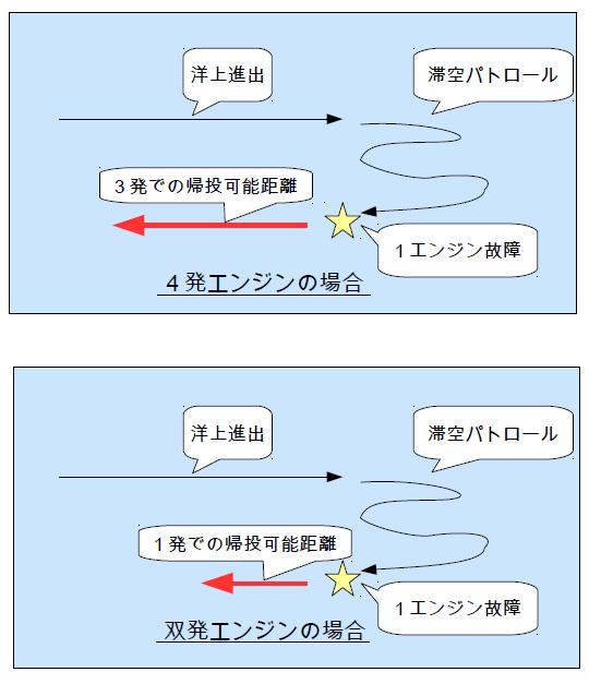 4発と双発の比較