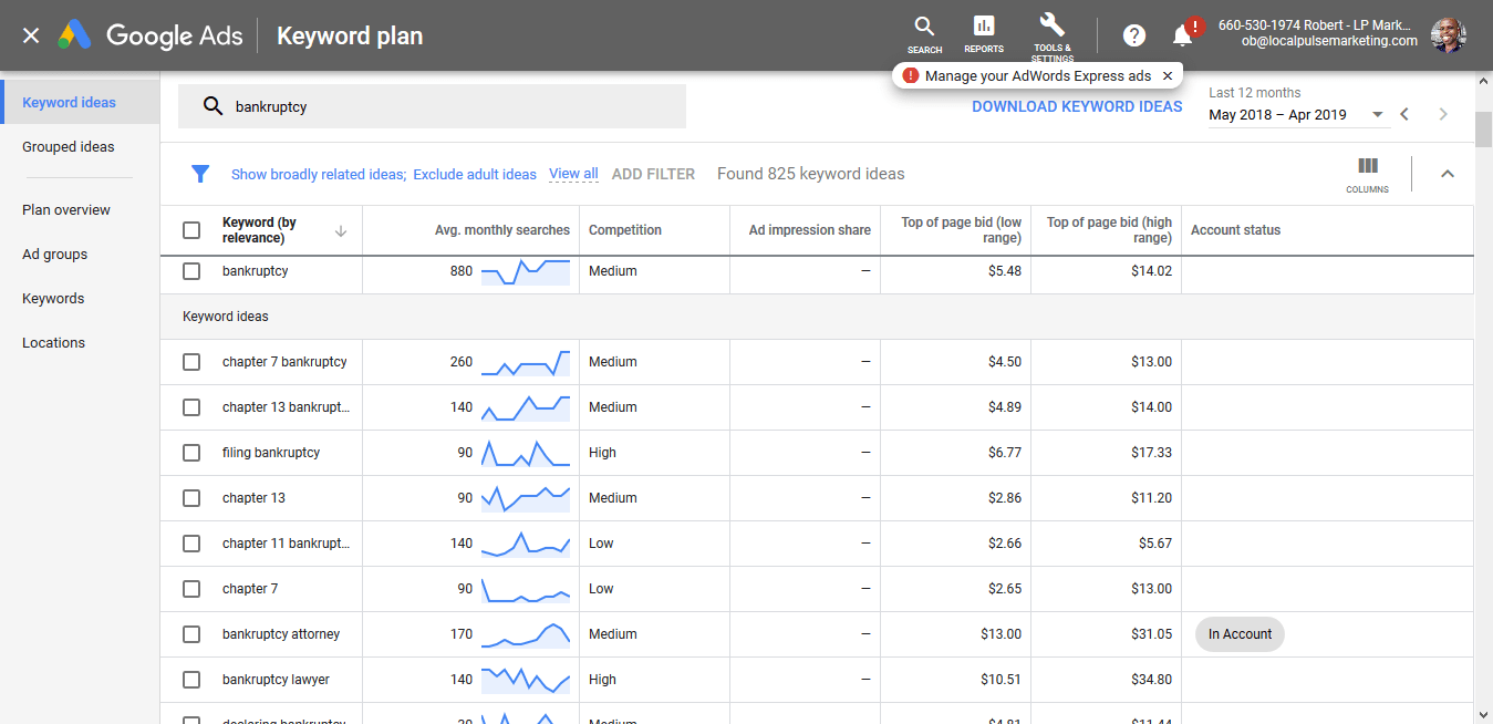 Google search volume for bankruptcy related keywords