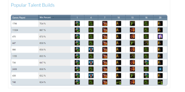 Hots Top Mistakes New Players Make Boosting Factory Want to know the best heroes? hots top mistakes new players make