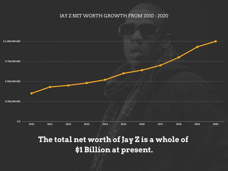 JAY Z Net worth growth Chart from 2010 - 2020