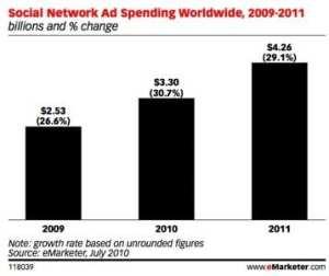 social network ad spending