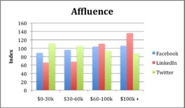 affluence on social media