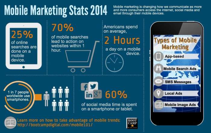 Mobile Marketing Stats 2014