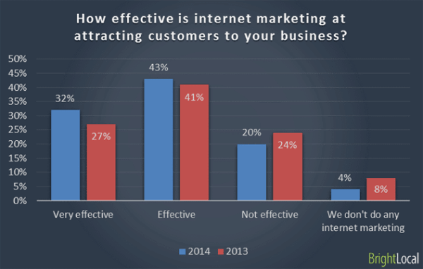2015 chart statistic how effective is internet marketing