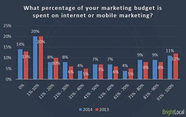 2014-small-business-spend-on-internet-marketing
