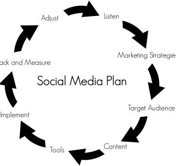 Steps to Building a Social Media Plan