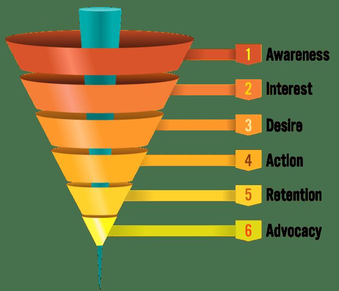 marketing funnel, sales funnel digital marketing funnel