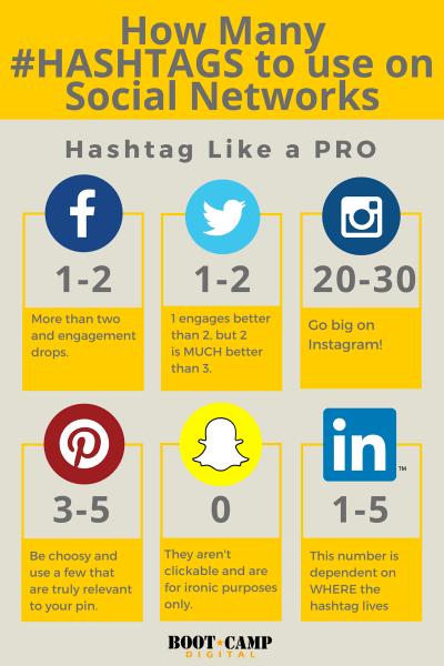 hashtags, twitter, facebook, instagram, pinterest