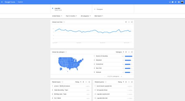 Google Trends, SEO, keywords