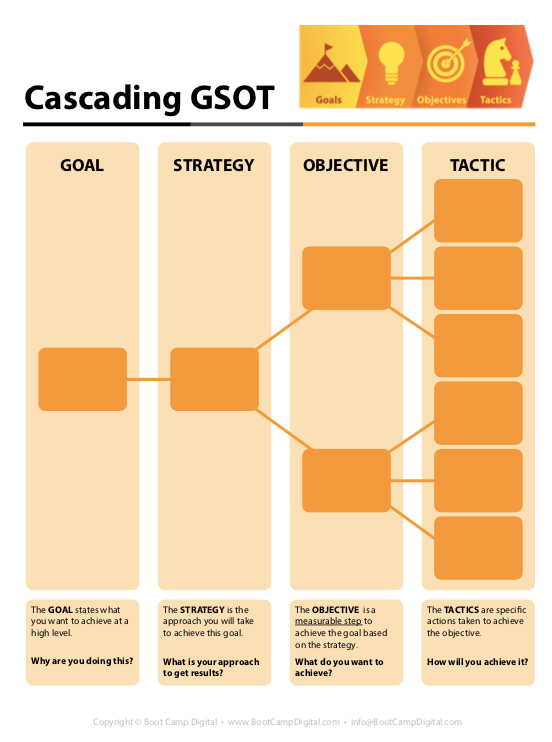 Digital Marketing Strategy Template: Cascading GSOT